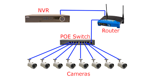 Cat5 Poe Wiring Diagram Nilzanet – Poe Wiring Diagram